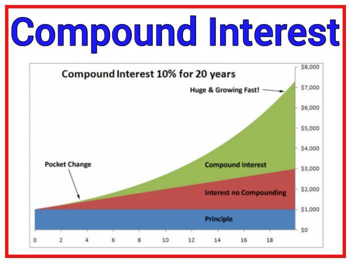 Compound Interest and Depreciation PowerPoint
