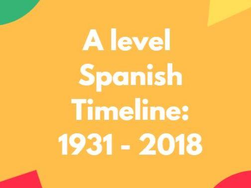 Spanish A Level: timeline: Historia de España: Guerra Civil, Dictadura de Franco, la Transición