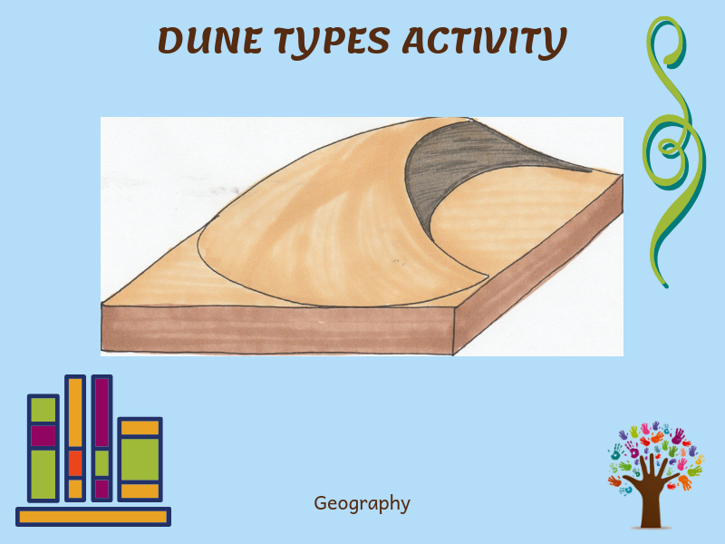 Types of Dunes Picture Cards