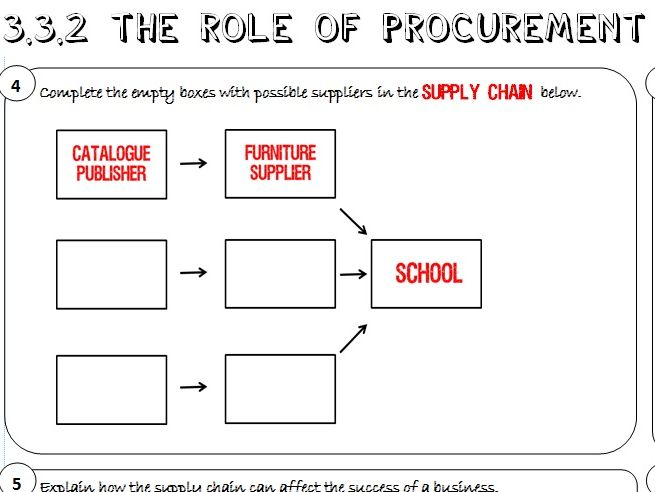 AQA GCSE Business (9-1) 3.3.2 The Role of Procurement Learning Mat / Revision