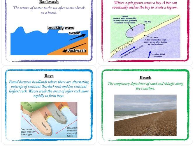 Geography Coasts Visual Vocabulary