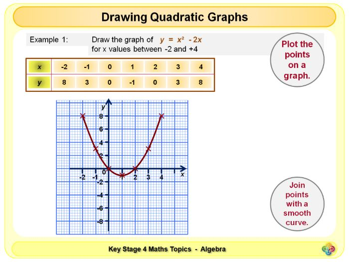 Quadratic Graphs KS4