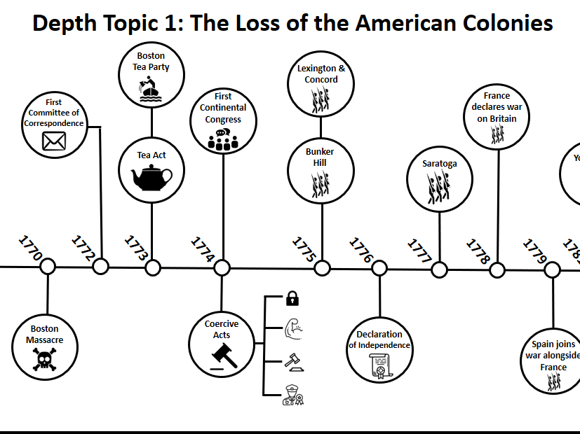 """BLENDED LEARNING """"3.3 America"""" (Edexcel A Level History: Losing and Gaining an Empire)"""