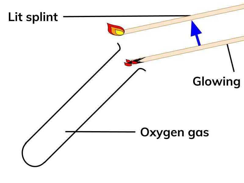 Identifying Gases - Oxygen, Hydrogen, Chlorine, Carbon Dioxide