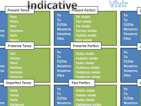 Spanish IR Verb Conjugation Chart (Vivir)