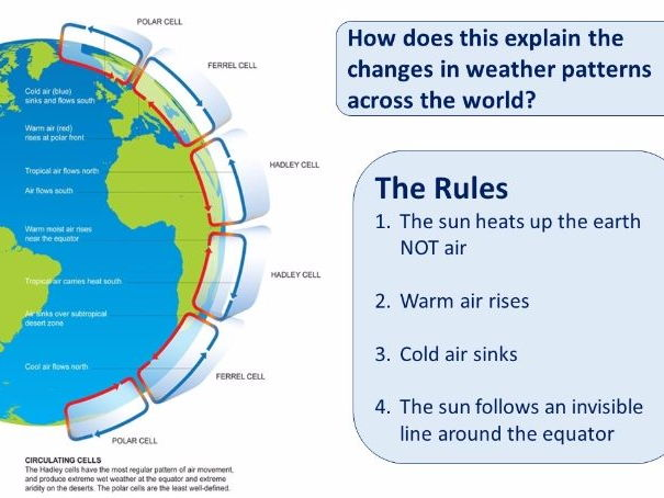 Global patterns of extreme weather (lesson, resources & homework) - Eduqas Theme 5, AQA and EdExcel