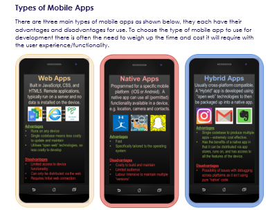 Information technology - Developing a Mobile App, Assignment A