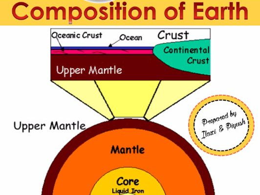 Composition of Earth - Crust, Mantle and Core - Unit Plan with Worksheets