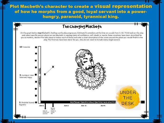 The Changing Macbeth: Graph Plotting