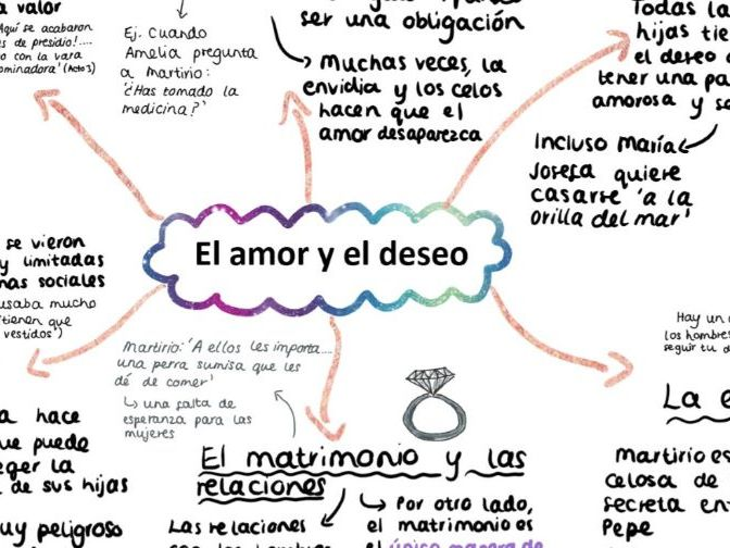 'El Amor y el Deseo' Casa de Bernarda Alba Mind Map for A LEVEL SPANISH