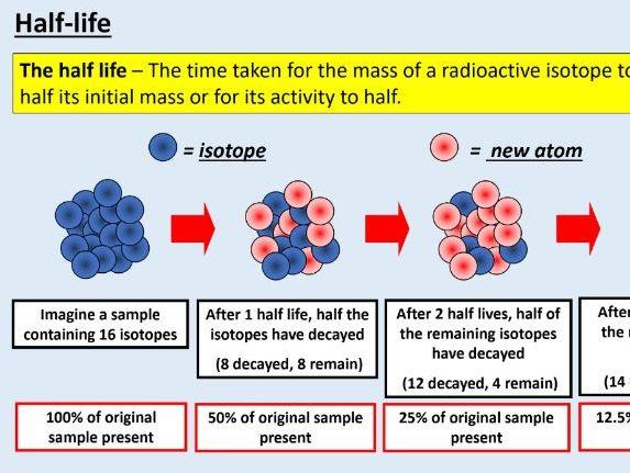 A level Physics (26.5)  Radioactive decay  (Radioactivity)