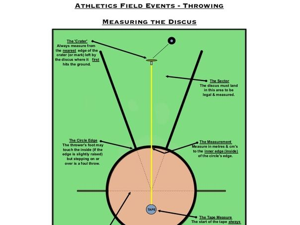 PE Dept - Athletics - How To Measure Throwing Events (Discus / Javelin / Shot)