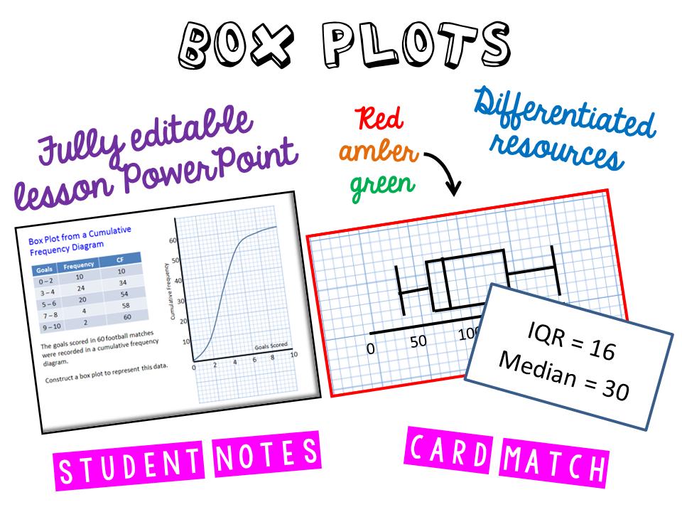 Box Plots: Cumulative Frequency