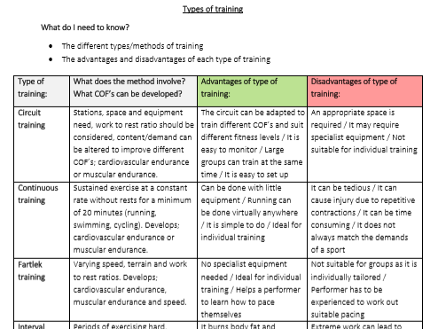 GCSE PE - Types/methods of training - Student worksheet