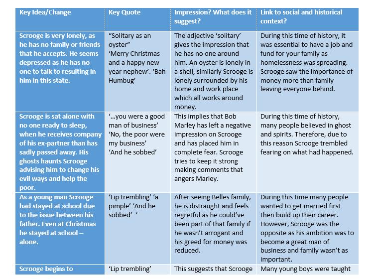 AQA A Christmas Carol revision pack