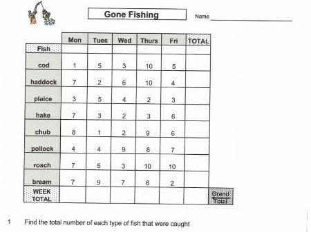 Maths Data Handling Gone Fishing