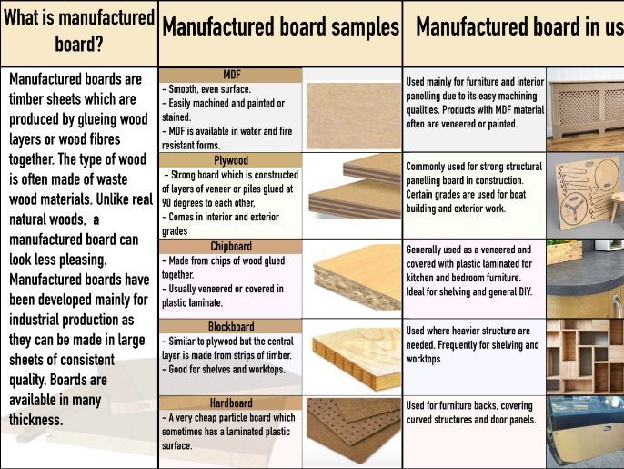 DT Resistant Materials Display Board on Plastic, Metal, Timber and SMART materials
