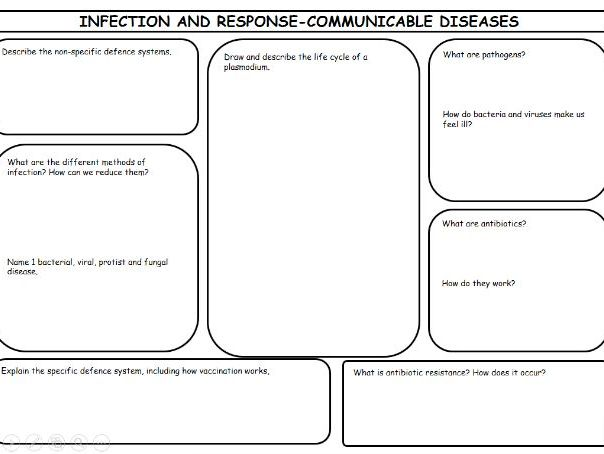 New Spec AQA GCSE Biology 4.3 Infection & Response Revision