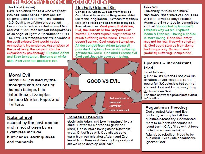 GCSE Philosophy and Applied Ethics Mindmaps - Philosophy