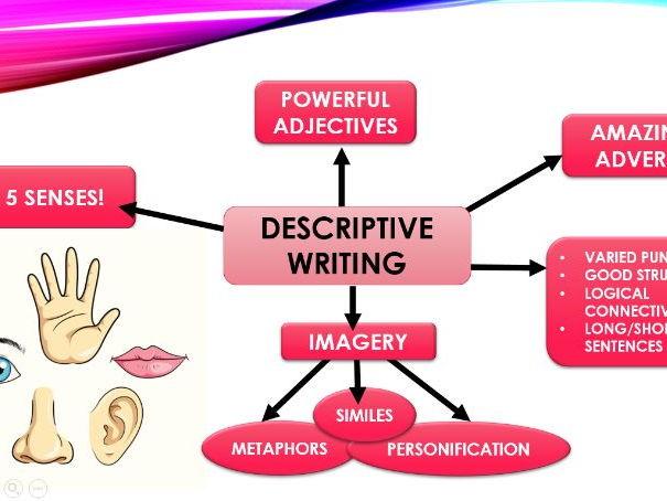 KS3/GCSE Descriptive writing lesson