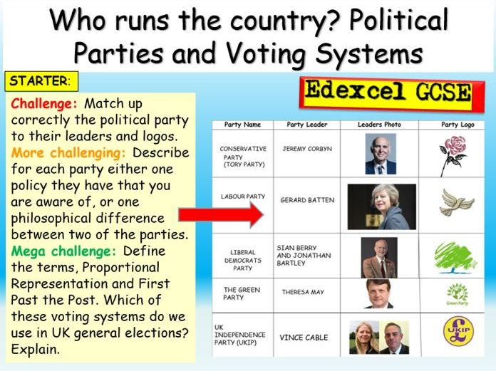 GCSE Citizenship - Political Parties + Types of Democracy