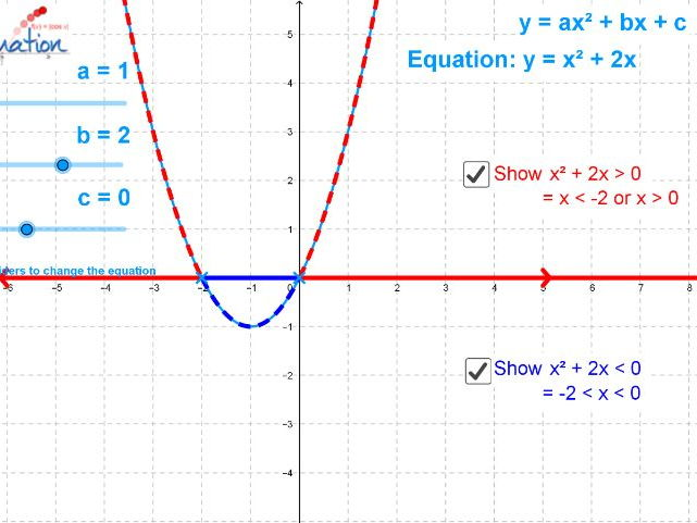 Quadratic Inequalities Visualisation