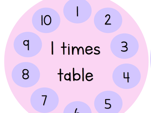 Times table circles  - PASTEL