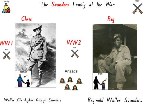 ANZAC Day Story: Reg Saunders and his family.
