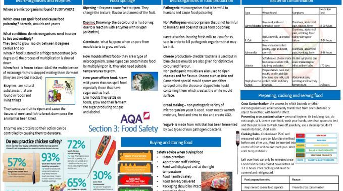 Knowledge Organiser for revision of Food Safety