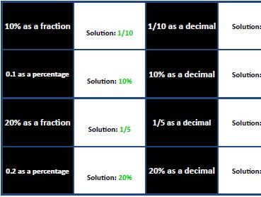 Fractions, Decimals, Percentages [Quiz, Quiz, Trade] (Differentiated)