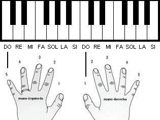 Aprende Piano Basico