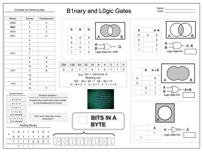 CS - Binary and Logic Gates - Revision Map