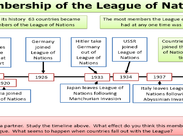 the league of nations had its This was the first major dispute the league had how successful was the league of nations in what were the main criticisms of the league of nations and.