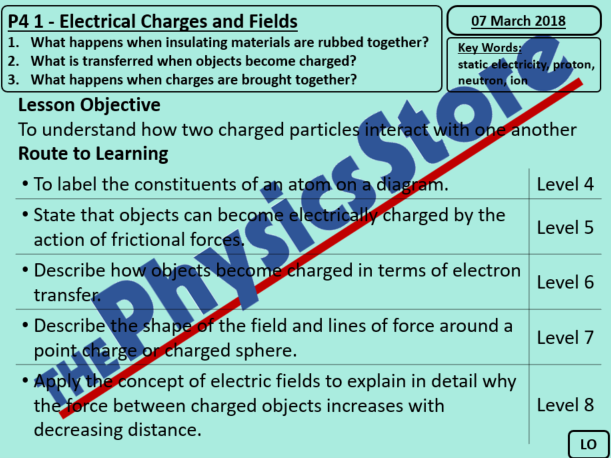 KS4 Physics AQA P4 1 Electrical Charges (Non-editable PowerPoint)
