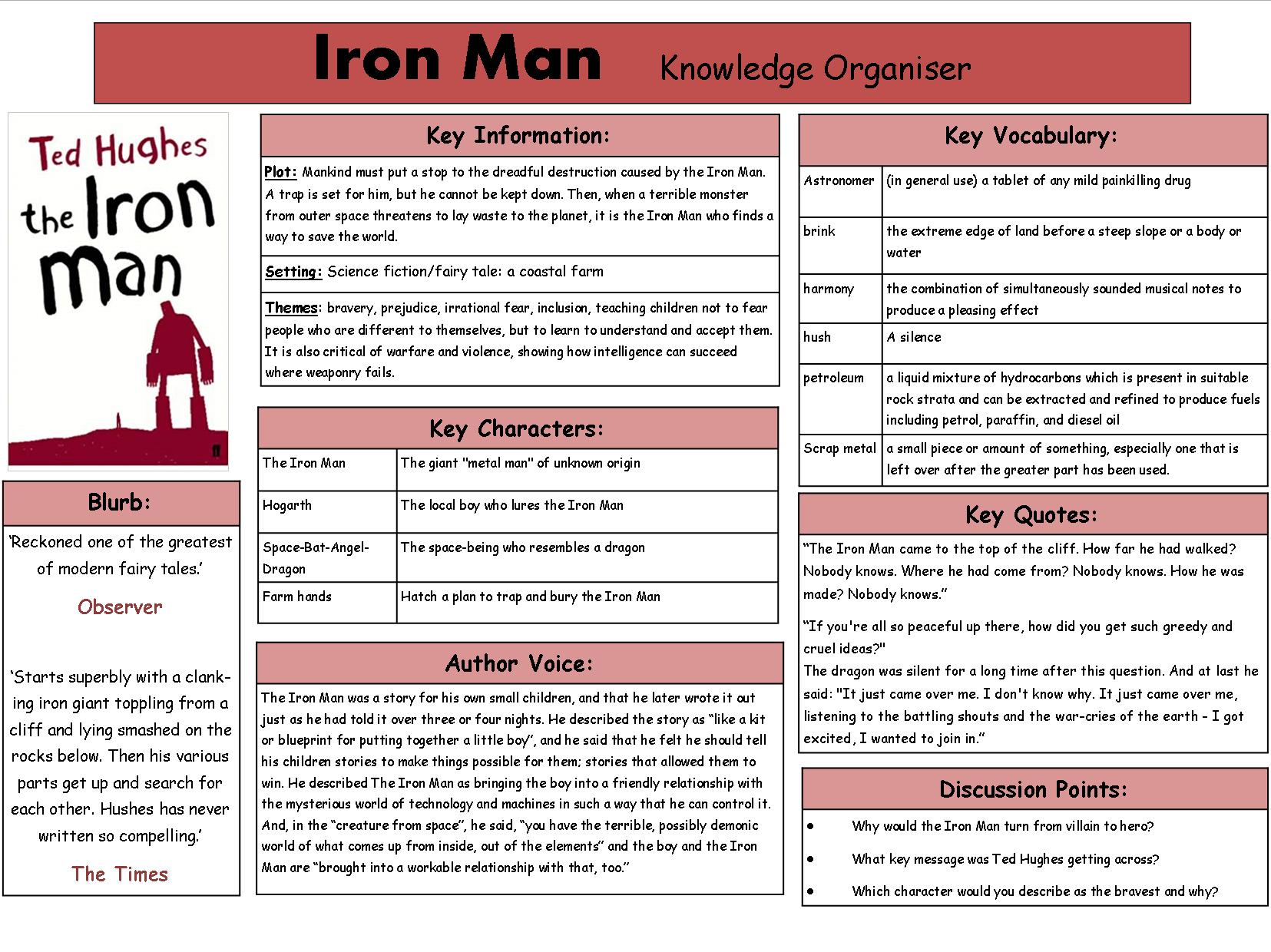Iron Man Knowledge Organiser
