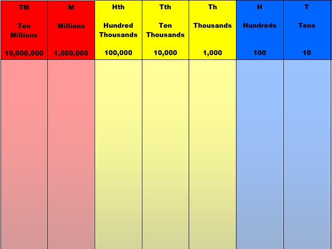 Place value to ten million chart- including 3dp, arrow cards and ...