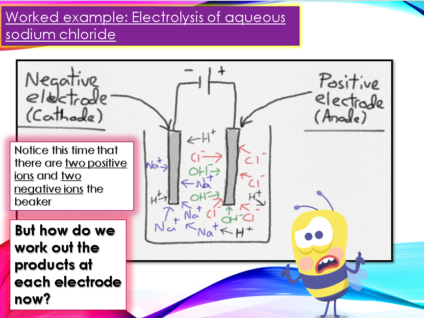 Electrolysis of aqueous solutions lesson with questions and answers