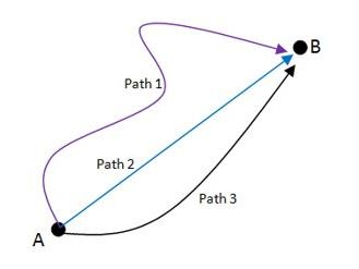 IGCSE Scalar and Vectors - Forces and Motion - Movement and Position