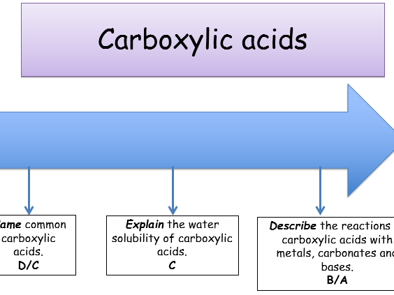 KS5, Module 6: Carboxylic acids  (teacher & student power points)