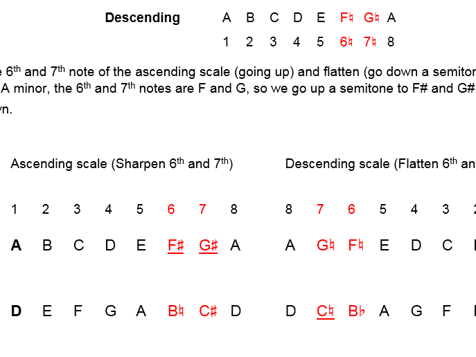 How to work out melodic minor keys - worksheet