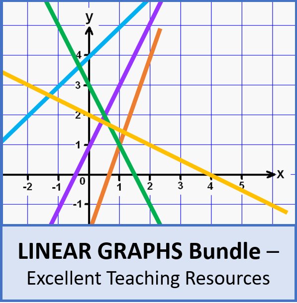 Algebra: Linear Graphs (Equations, Gradients, Problems) Bundle - 4 Lesson perfect for KS3