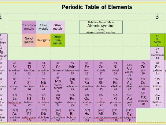Periodic Table Large Poster