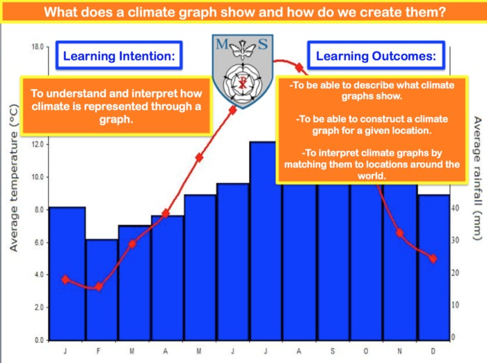Climate Graphs