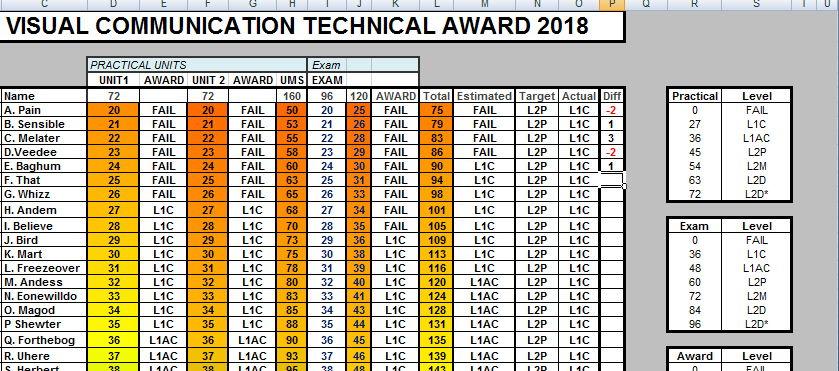 AQA Technical Award Visual Communications Tracker and Level Prediction