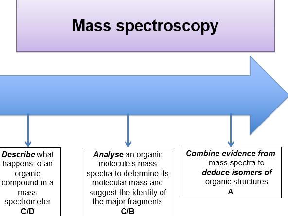 KS5, Spectroscopy - mass spectrometry (Teacher & student powerpoints)