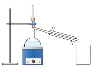 1.3 Separation techniques, AQA Chemistry