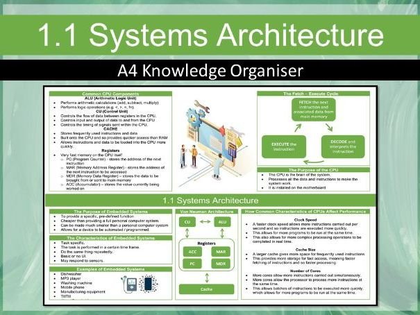 OCR GCSE J277 1.1 Systems Architecture Knowledge Organiser / Revision Mat (Computing)