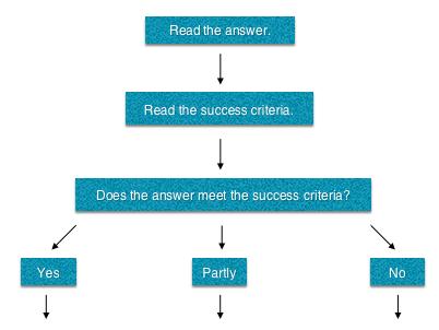Peer-assessment flow chart