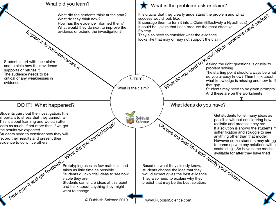 Rubbish Science Design Thinking Planning Sheet