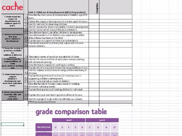CACHE Child Development & Care - Childcare PLC - Personalized Learning Checklist With New Grading